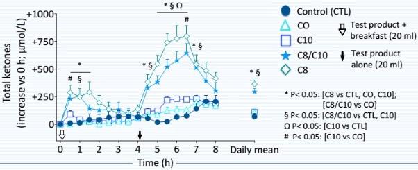 Olej-MCT-Analiza-konwersji